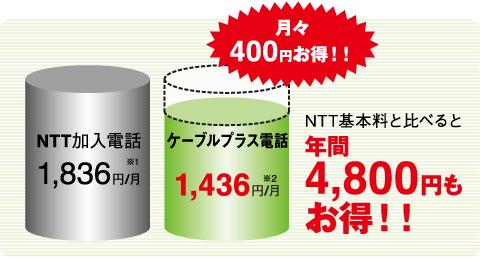 月々400円お得!NTT基本料と比べると年間4,800円もお得!!