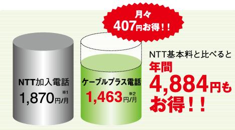 月々407円お得!NTT基本料と比べると年間4,884円もお得!!